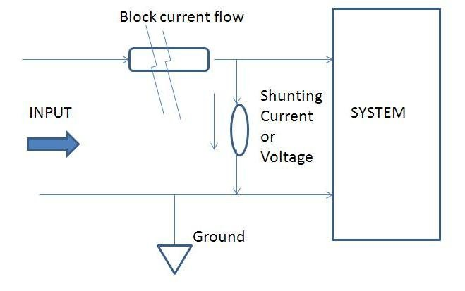 Figure 1: Protection devices operate in either blocking mode or shunting mode; they block the flow of current to the system, or shunt current/voltage to a zero-potential (usually grounded) point ahead of the system. (Source: author)