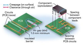 "Figure 3: Even with a ""right"" protection component there are critical issues of physical installation, location and layout; various standards define minimum creepage and clearance values for different operating-voltage levels. (Source: PCB Design Tech Guide)"