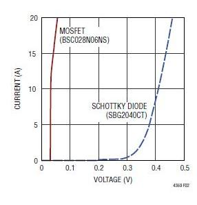 Figure 5a: The forward-voltage diode drop of the LTC4539 is far lower than that of the Schottky diode; a reduction of even a few tenths of a volt yields major performance benefits. (Source: Linear Technology Corp.)