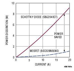 Figure 5b: As a consequence of the lower voltage drop, the LTC4539's dissipation is also far less than it would be with a Schottky-diode solution. (Source: Linear Technology Corp.)