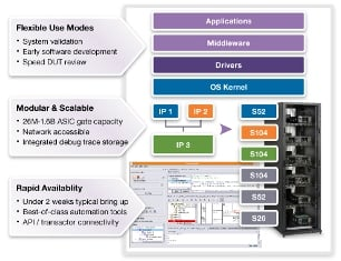 The HAPS-80 FPGA-Based Prototyping Systems. Source: Synopsys