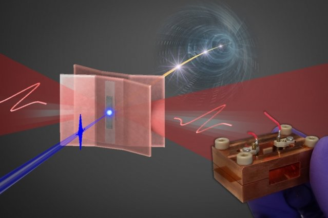 A high-field, optically driven electron gun driven by terahertz radiation could make X-ray movies affordable for researchers. / Photo Credit: W. Ronny Huang