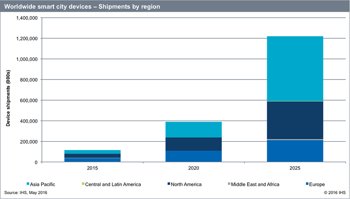 The Asia Pacific region will dominate smart city device shipments by 2025. Source: IHS