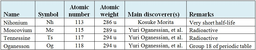 Four new elements added to the periodic table electronics360 the first element nihonium nh was named to honor japan nihon by professor kosuke morita of the university of kyushu in japan urtaz Images