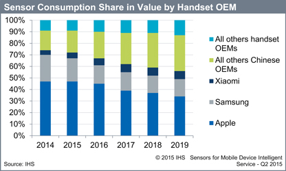 Apple and Samsung will continue to be the dominant buyers of sensors, but Chinese OEMs are rapidly gaining share. Source: IHS