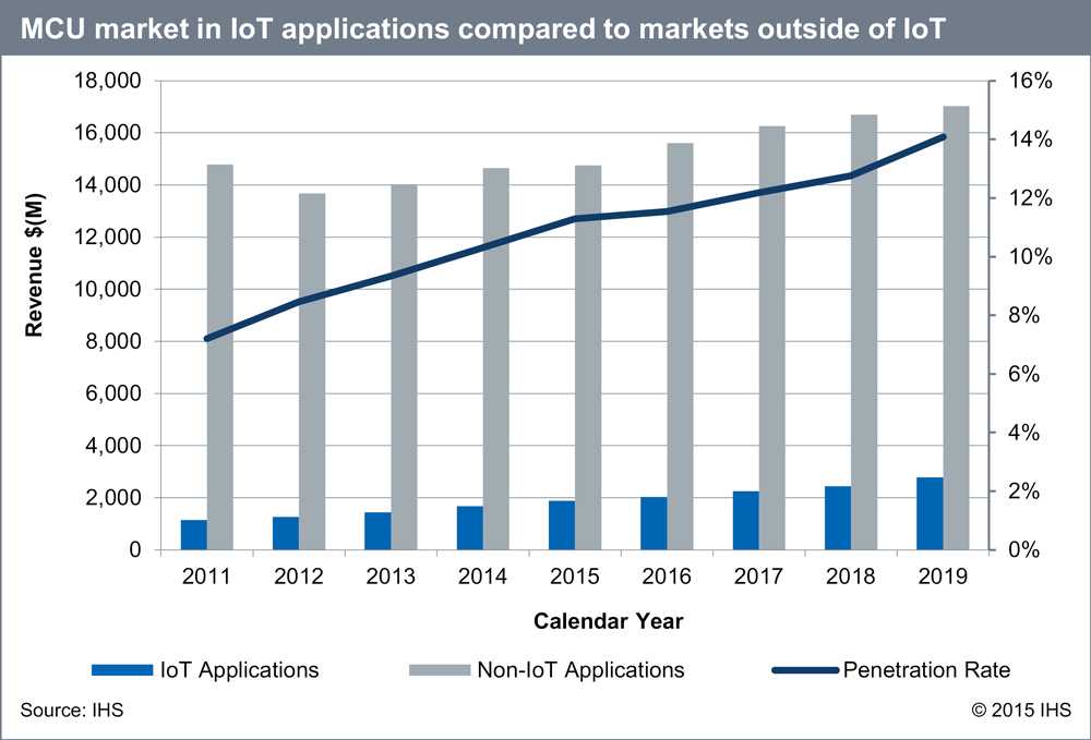 Internet Of Things Applications Boost Mcu Growth