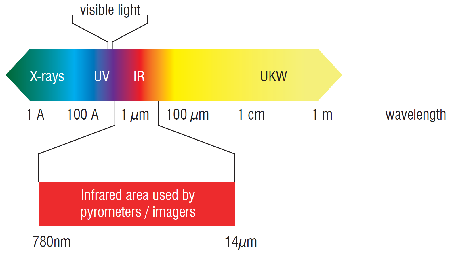 Figure 1: Pyrometers target the infrared portion of the electromagnetic spectrum. Source: Micro-Epsilon