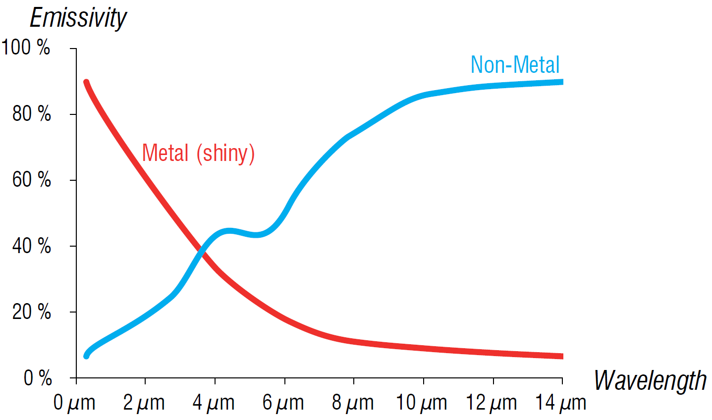 Figure 2: Maximum emissivity for metals and nonmetals varies with wavelength. Source: Micro-Epsilon