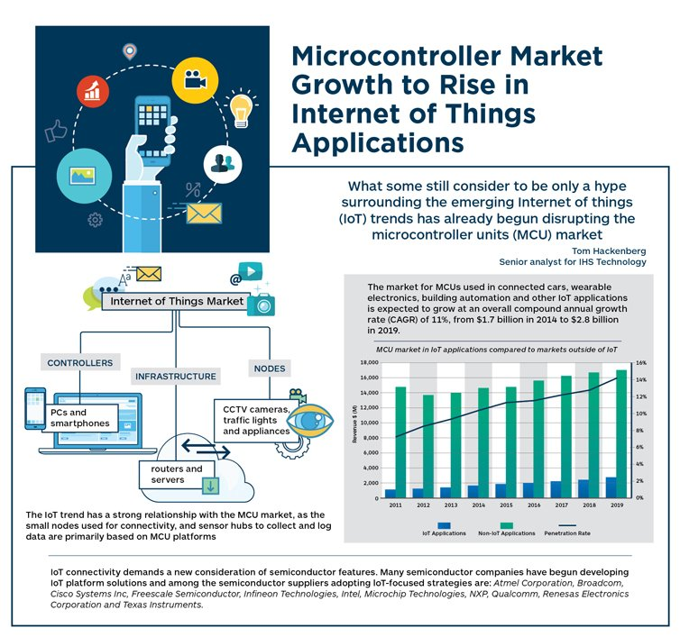 microcontroller market growth to rise in internet of