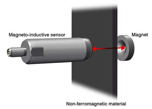 Figure 3: Magneto-inductive sensors measure the position of a magnet. The innovative measuring principle enables measurements through non-ferromagnetic materials. (Source: Micro-Epsilon)