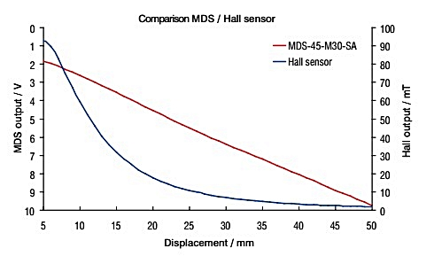 Figure 4: One of the most important advantages of the mainSENSOR (in this case the Model MDS-45-M30-SA) is its high linearity and sensitivity even with large measurement ranges. (Source: Micro-Epsilon)