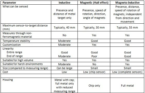 Table 1: Comparison of Sensor Types: Inductive, Magnetic, and Magneto-Inductive