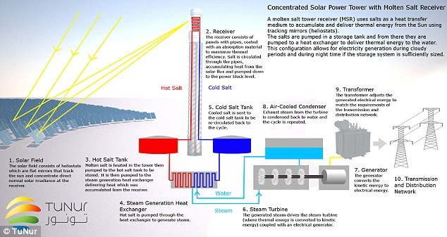 Cheap African Solar Power To Europe Electronics360