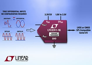 LTC2311-16 analog-to-digital converter. Source: Linear Technology