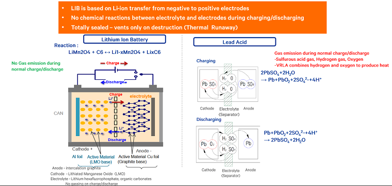 Figure 1. LIBs are based on lithium-ion transfer from negative to positive electrodes and, compared to lead-acid batteries, have inherent advantages such as no emitted gases and being totally sealed. Source: Vertiv