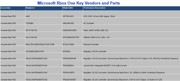 Exclusive Video Teardown: Microsoft Xbox One | Electronics360