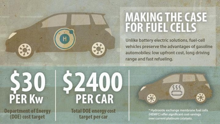 While costs have been an issue, fuel cells offer better traction in the quest for zero-emission vehicles. Source: University of Delaware