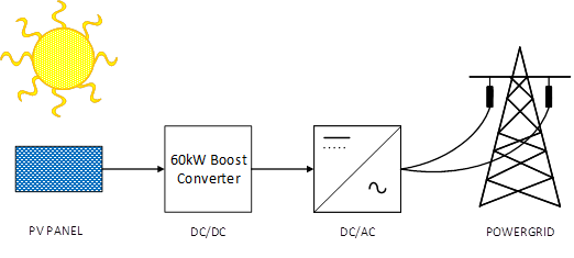 Figure 1. Functional block diagram of solar converter system. Source: Wolfspeed