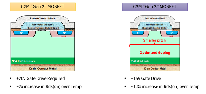 Figure 2. Cell structure of C2M and C3M MOSFETs. Source: Wolfspeed