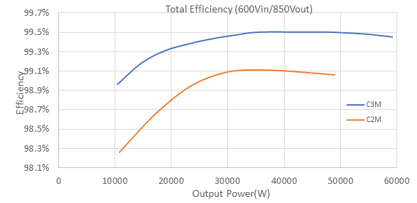Figure 8. Efficiency comparison with Vin = 600 V. Source: Wolfspeed