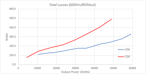 Figure 9. C3M and C2M total loss with Vin = 600 V. Source: Wolfspeed