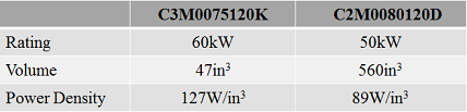 Table 3. Power density. Source: Wolfspeed