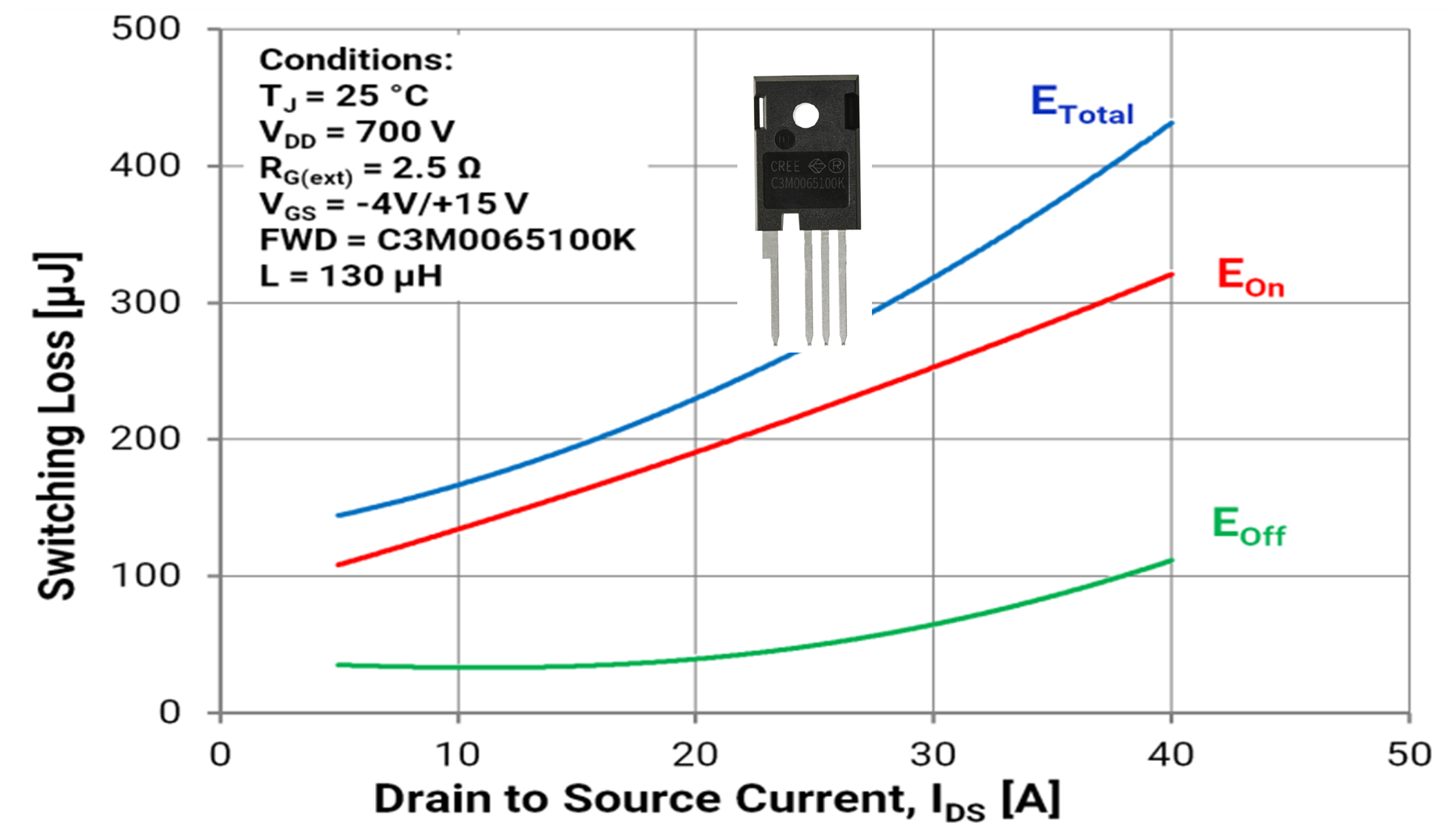 Wolfspeed Sic Mosfets Enable Radical Improvements In Efficiency Ips Ups Circuit Diagram Figure 4 Switching Loss As A Funcion Of Drain Current For New 1000 V
