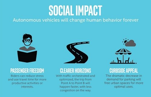 Autonomous vehicles will free up to more time for consumers to do more things socially. (Source: Intel)