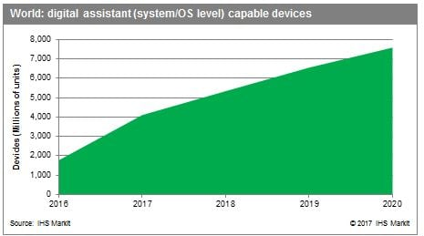 4 billion digital assistant capable devices are forecast this year rising to 7 billion by 2020. Source: IHS Markit