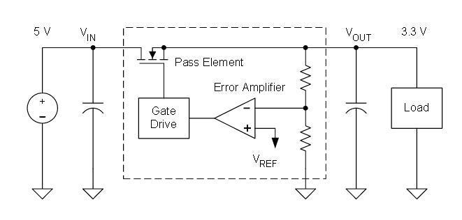 The LDO architecture is simple in concept: it continuously compares an internal reference to the actual output, which is driven via a pass (power) transistor, and adjusts the pass device's drive to maintain the output voltage. Image source: Texas Instruments