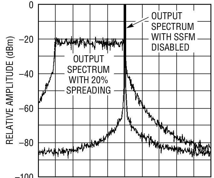 Switching regulator output spectrum (9-kHz resolution bandwidth) using an LTC6908 with and without spread-spectrum frequency modulation enabled shows a dramatic difference in peak noise, although total noise energy under the curve remains unchanged. Image source: Linear Technology Corp.