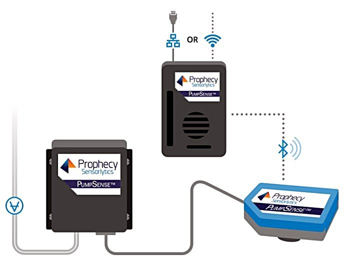 The PumpSense system from Prophecy Sensorlytics adds IoT sensing, monitoring and communication capability to legacy equipment.   Source: Prophecy Sensorlytics