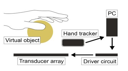 By combining ultrasound transducers and hand-tracking sensors with powerful software, Ultrahaptics' platform delivers multi-point, mid-air, haptic feedback for interactive surfaces. Image credit: Ultrahaptics