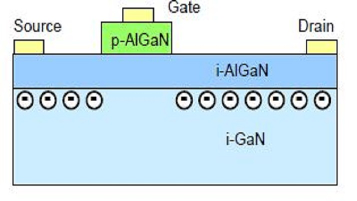 A schematic cross section of Panasonic's GaN-based gate injection transistor (GIT) and its band diagram.