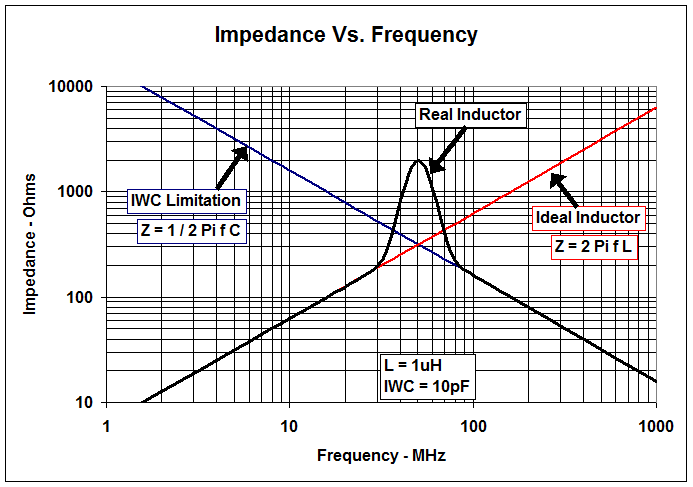 Figure 4. Impedance vs. Frequency. Source: Texas Instruments