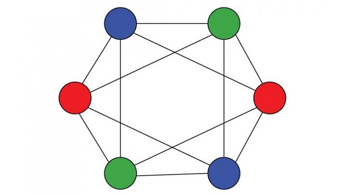 A graph with six nodes, and three colors. (Source: Georgia Tech)
