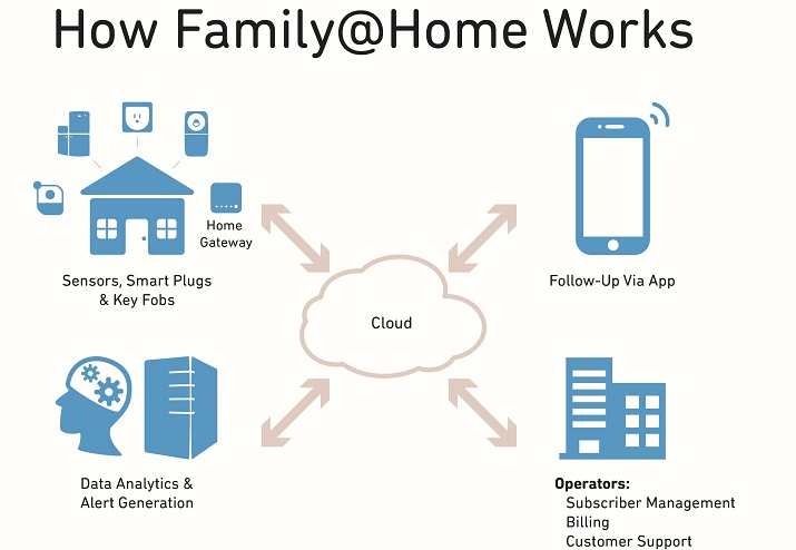 Qorvo's Family@Home system uses sensors, connected devices, cloud intelligence and social media to combine a variety of important services into a single app. Source: Qorvo