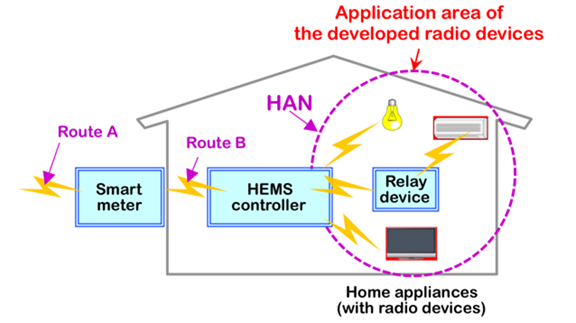 Fig. 1: Japan's NICT announced in February that it had developed the first radios to support Wi-SUN's Home Area Network (HAN) profile, which connects to the Home Energy Management System (HEMS).