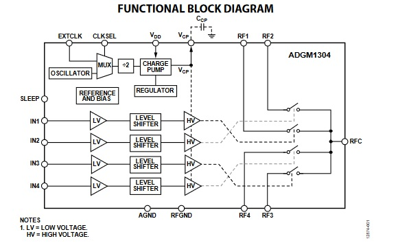 The ADGM1304 and ADGM1004 implement contact-based (not electronic) switching of RF signals from DC to 14 GHz in a single-pole, four-throw (SP4T) arrangement using a TTL/CMOS-controlled MEMS structure. (Source: Analog Devices, Inc.)