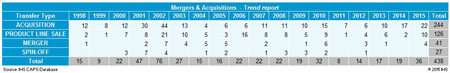 Merger & acquisitions trend report. Source: IHS