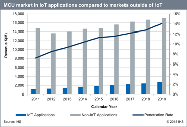 MCU market in IoT applications compared to market outside of IoT. Source: IHS