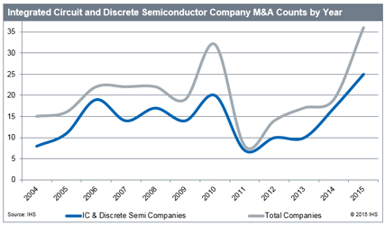 Integrated circuit and discrete semiconductor company M&A counts by year. Source: IHS