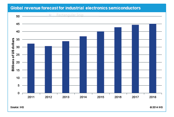 Global revenue forecast for industrial electronics semiconductors