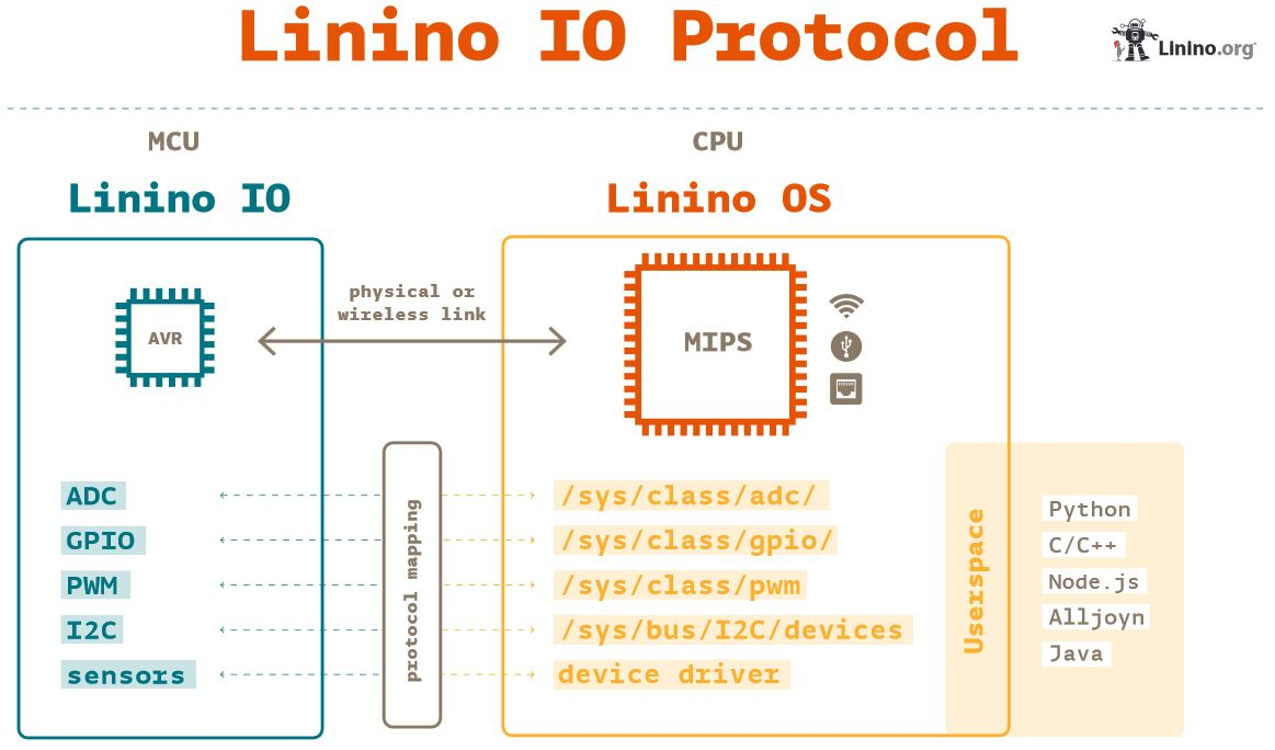 Arduino Meets Linux: Arduino Introduces Its 3rd Generation