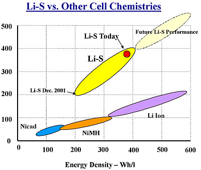 Figure 1.  Comparison of Li-S with Other Cell Technologies