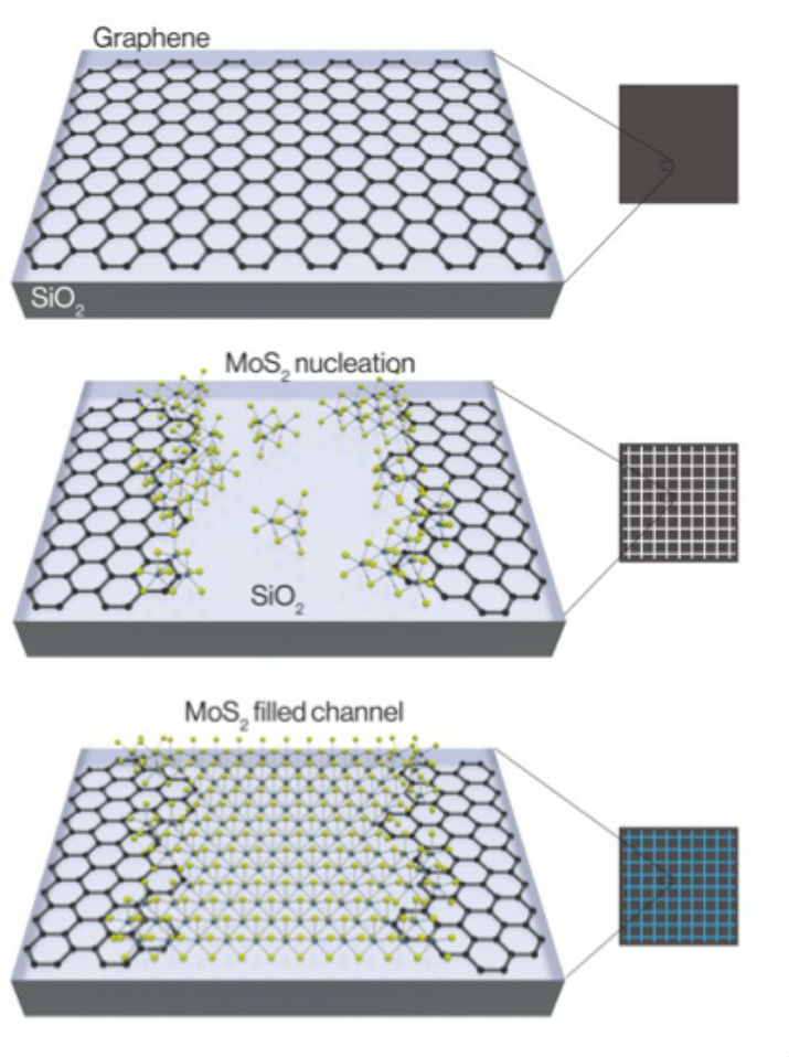 The chemical assembly of two-dimensional crystals. (Image Credit Berkeley Lab)